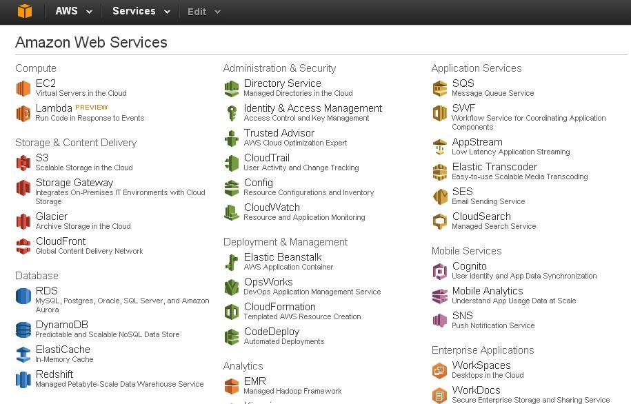 Szybkość strony z CloudFront