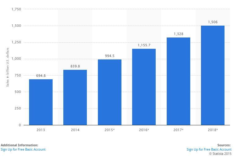 wzrost sprzedaży ecommerce